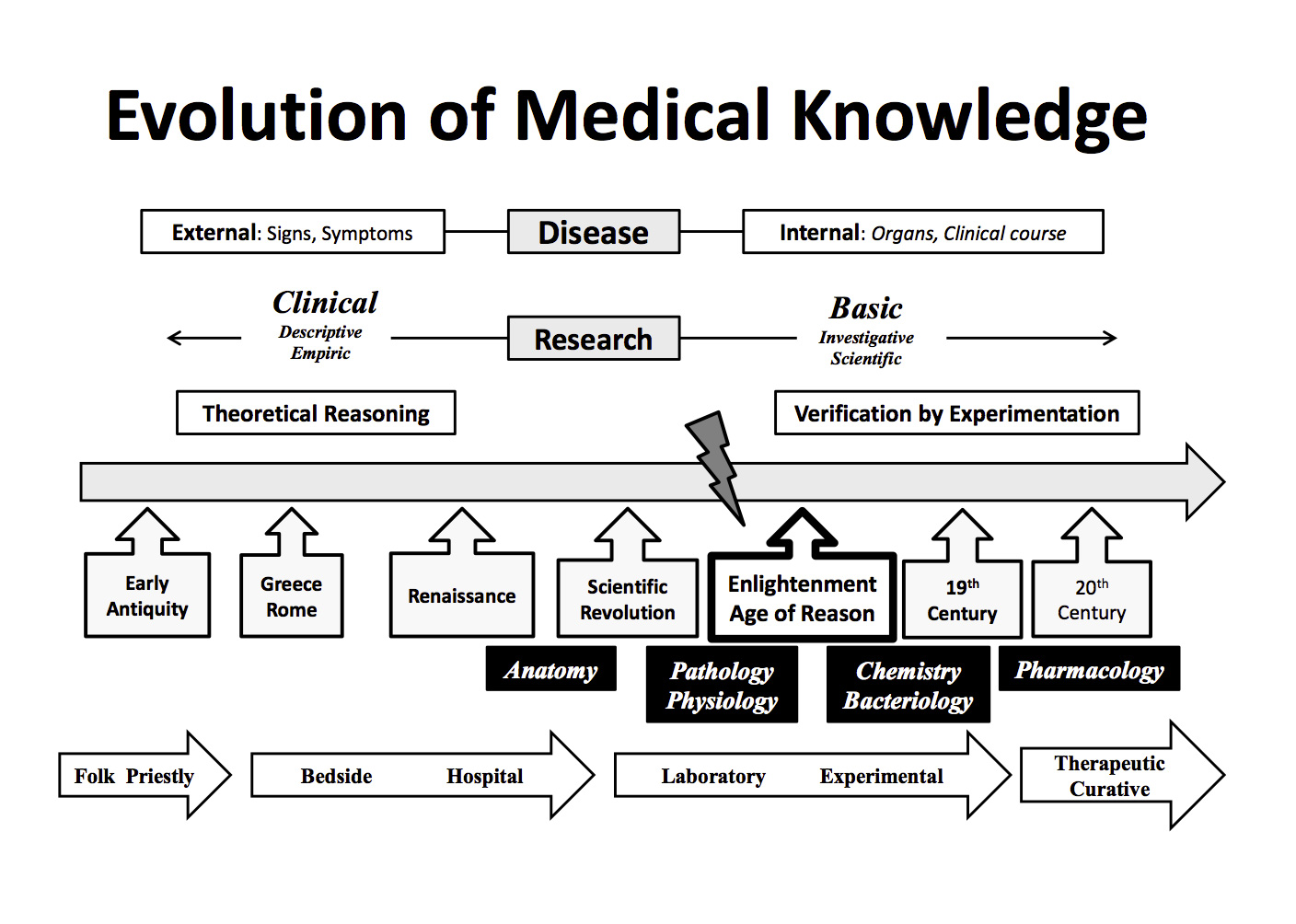 Evolution of Clinical Research: A History Before and Beyond James Lind